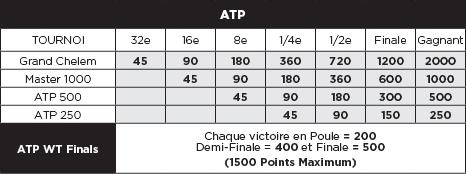 tableau des points atp par catégorie de tournoi