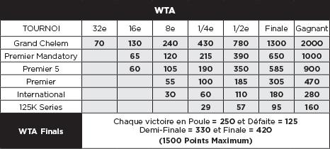 tableau des points wta par catégorie de tournoi